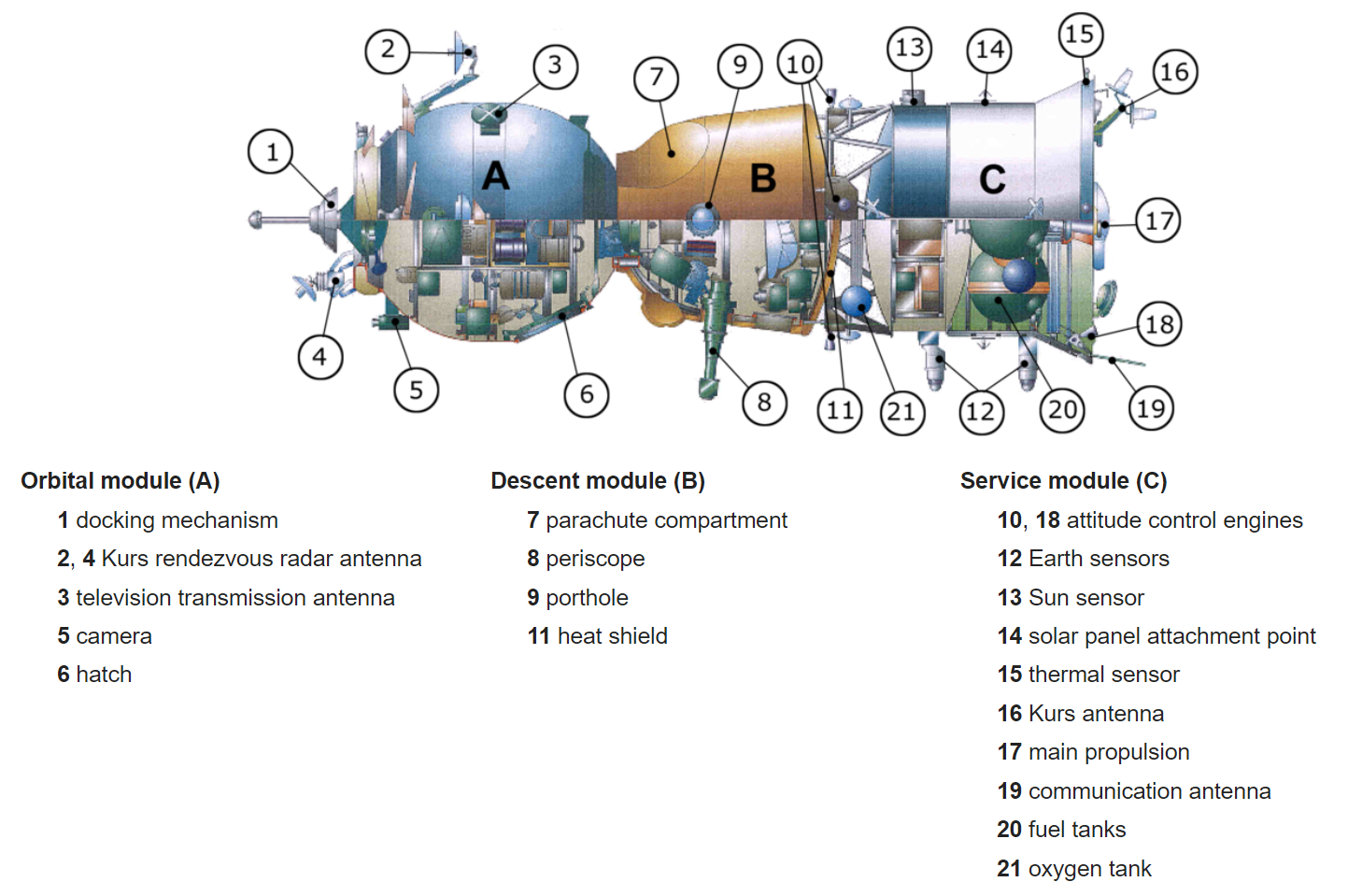 _images/spacecraft-soyuz-systems.png
